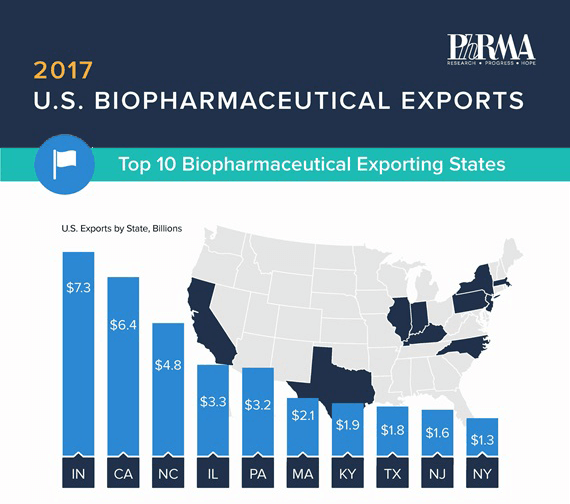 PhRMA biopharmaceutical graphic