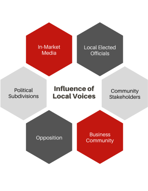 Influence of Local Voice